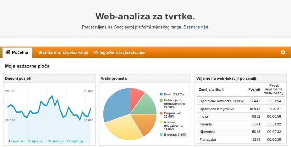 Alat za praćenje posjećenosti web stranica